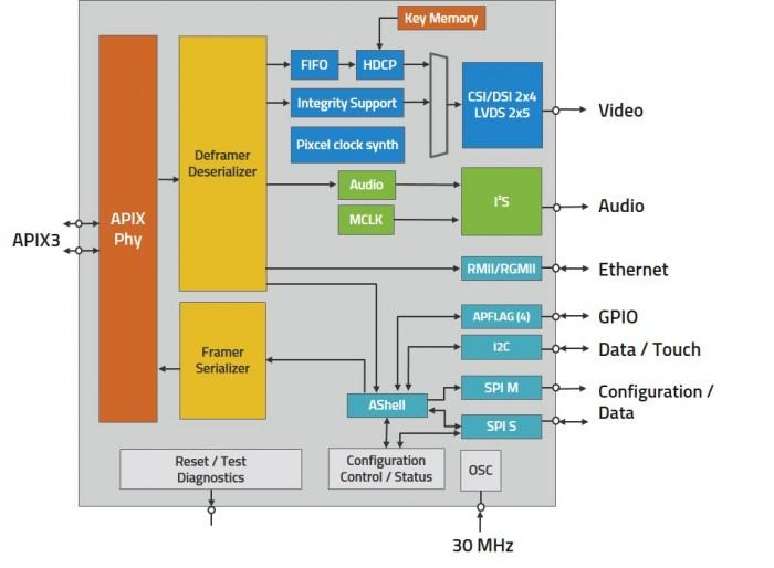 INAP562RAQ/592RAQ - INOVA Semiconductors GmbH