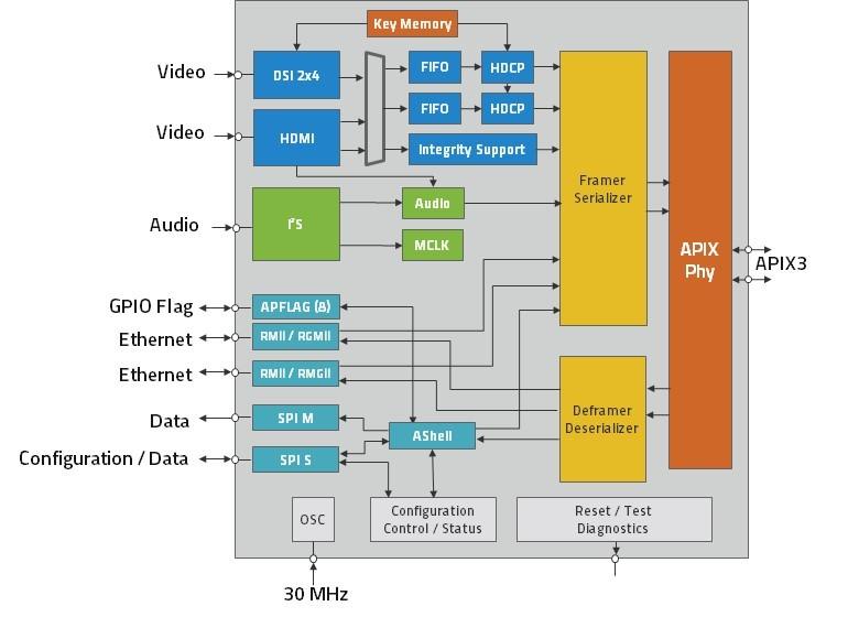 INAP562TAQ/592TAQ - INOVA Semiconductors GmbH
